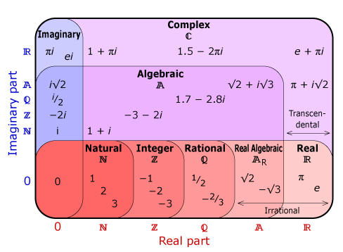 rational and irrational worksheets